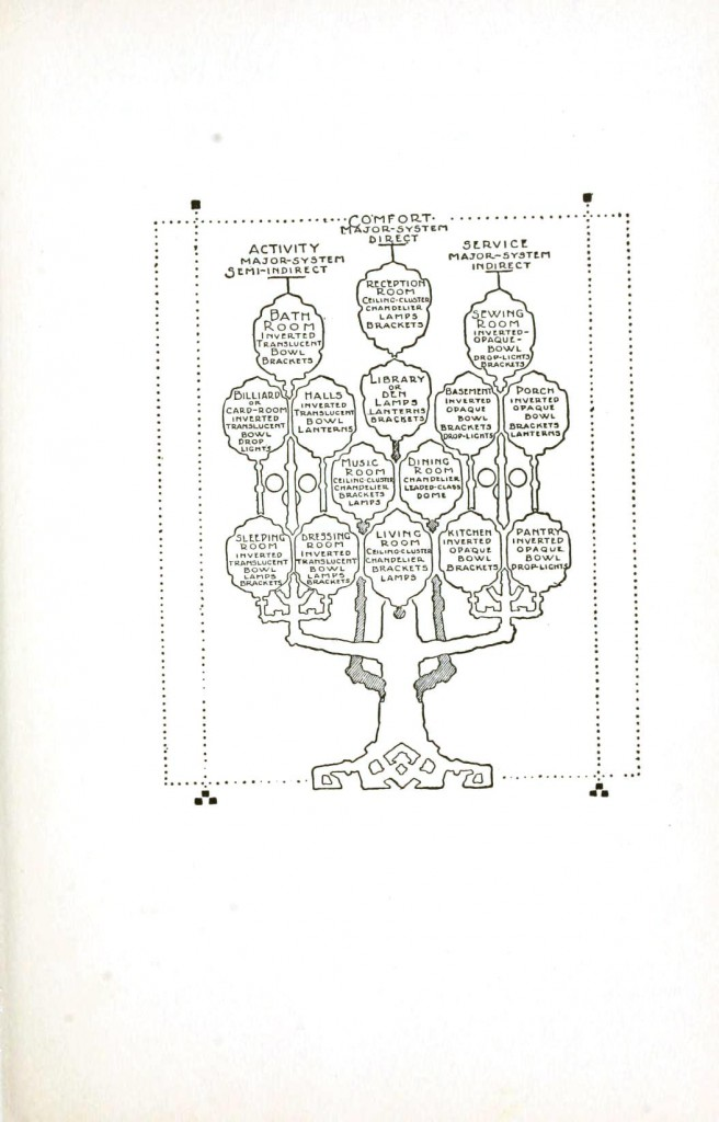 Printed Matter - Lampshade family tree
