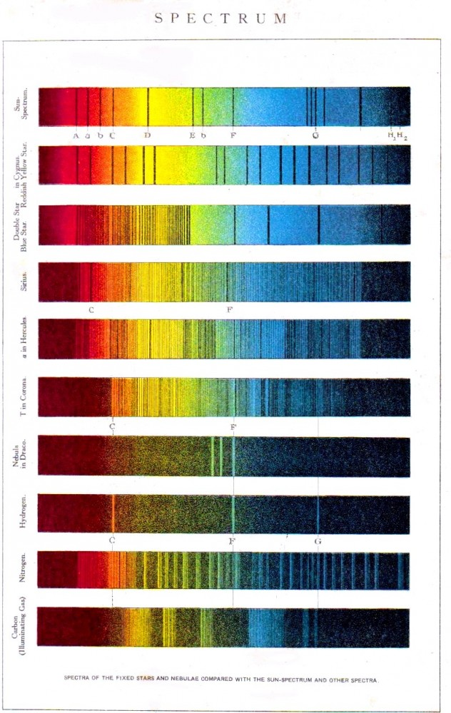 Color - Multi - color chart - spectrum