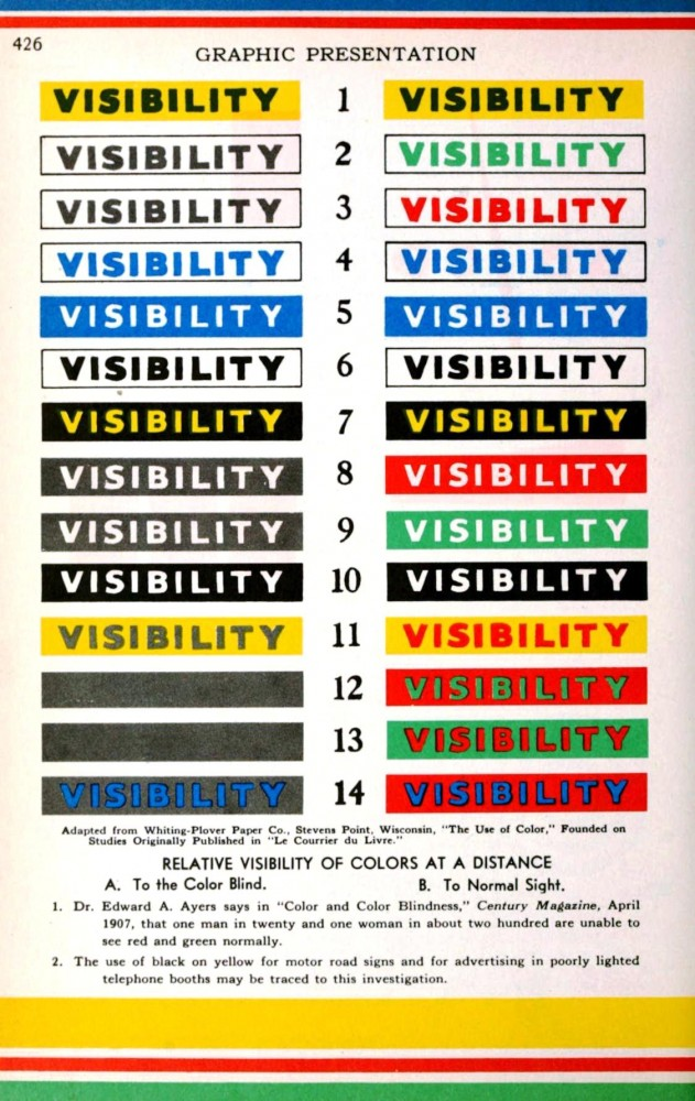 Color - Multiple - Visibility chart