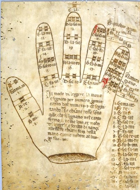 Entertainment - Palmistry map - Medieval - guidiron